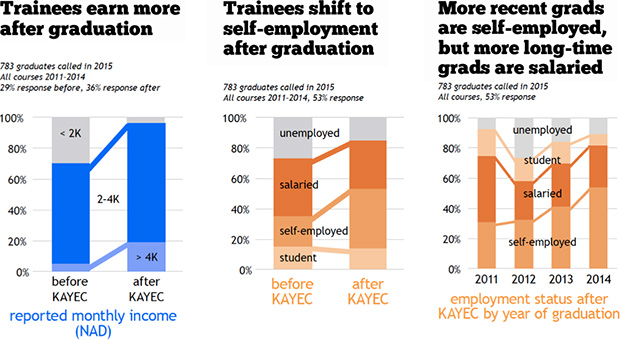 Trainees earn more after graduation, and shift to self-employment after graduation. More recent grads are self-employed, but more long-time grads are salaried.